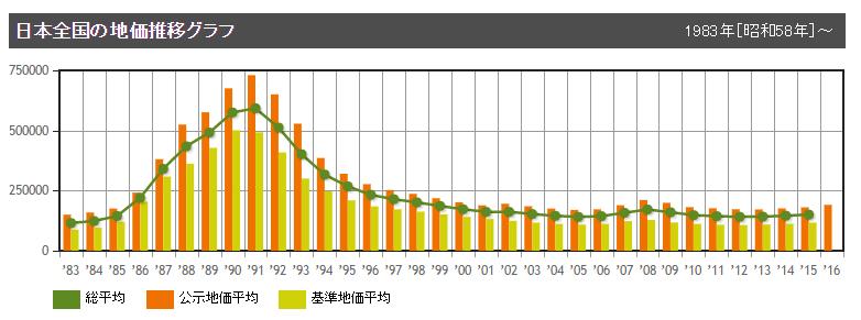 日本の地価の推移グラフ