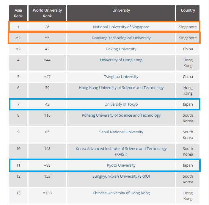アジアの大学トップ12
