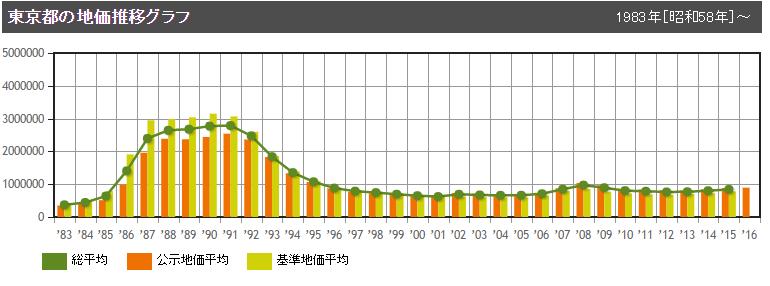 東京都の地価推移グラフ