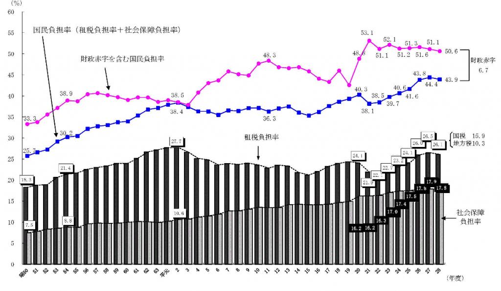 国民負担率のグラフ