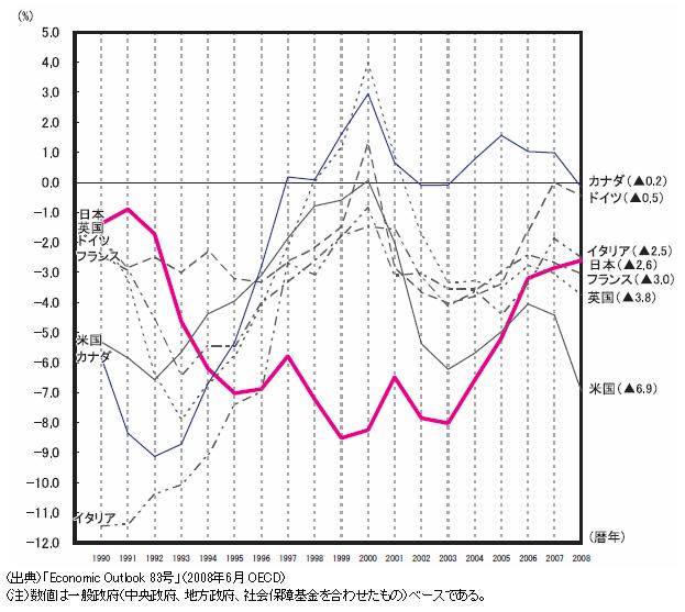 対GDP比財政収支の表