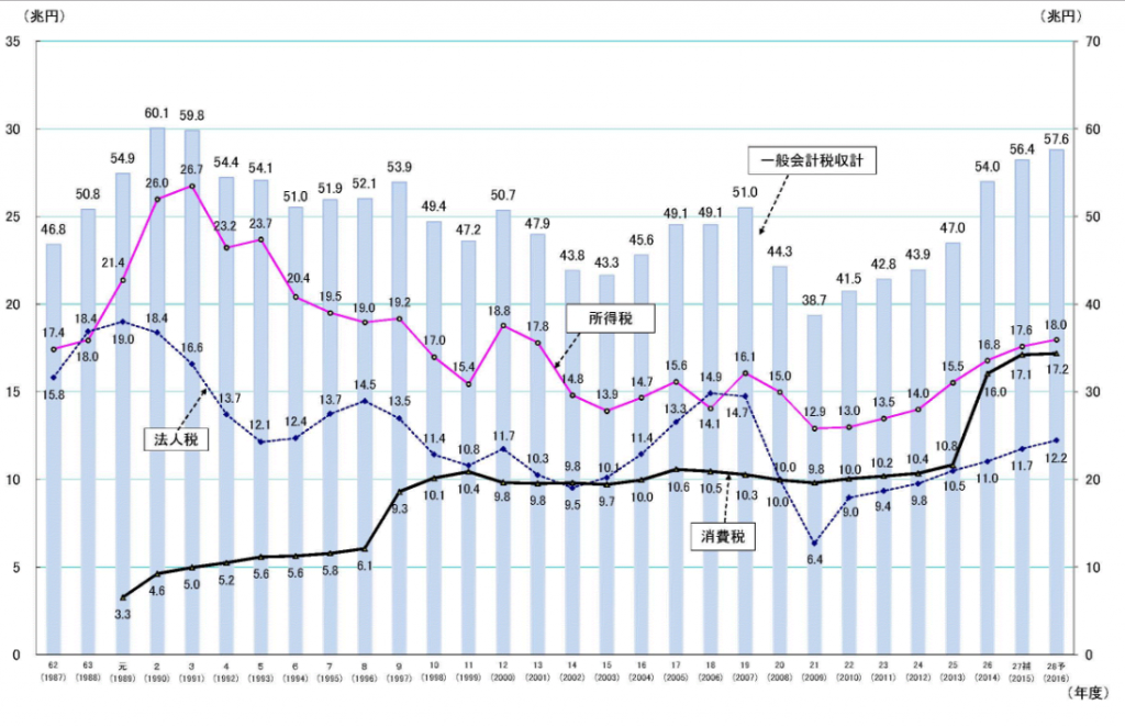 日本の税収内訳グラフ